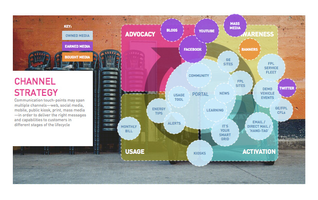 smartgrid_strategy8