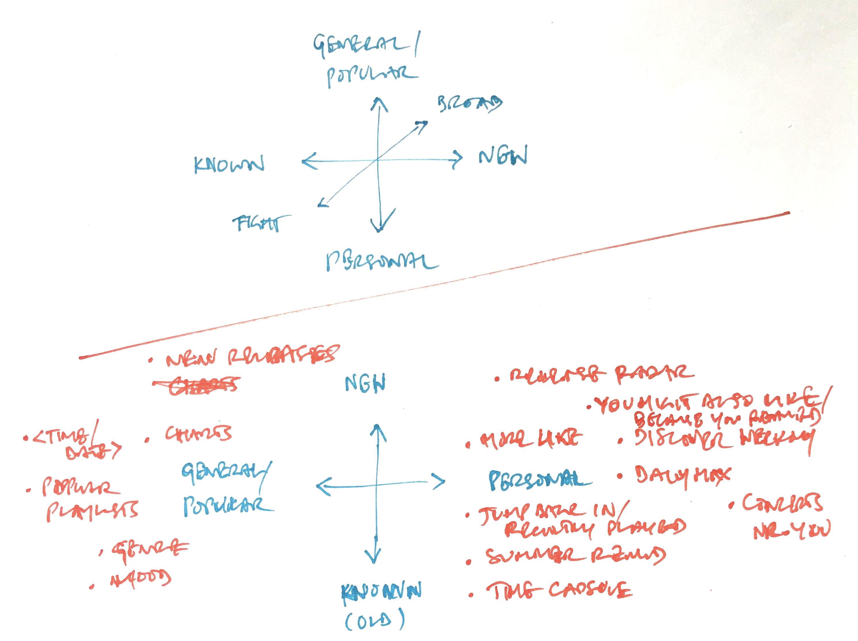 contentArchitecture